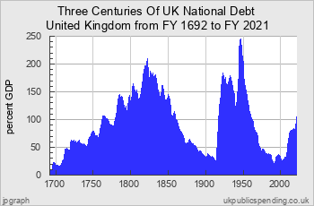 http://www.ukpublicspending.co.uk/include/ukgs_chartDp14t.png