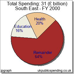 UK Central Government and Local Authority Public Spending 2000 - Pie