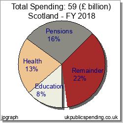 Scotland Public Spending 2018 - Pie Charts Tables