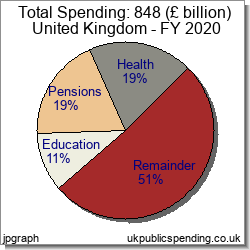 UK government expenditure 2020 - Pie Charts Tables